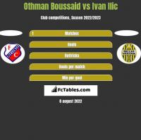Othman Boussaid vs Ivan Ilic h2h player stats