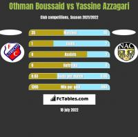 Othman Boussaid vs Yassine Azzagari h2h player stats
