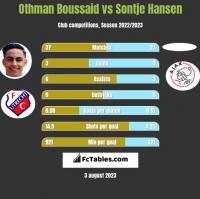 Othman Boussaid vs Sontje Hansen h2h player stats