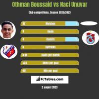 Othman Boussaid vs Naci Unuvar h2h player stats