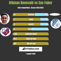 Othman Boussaid vs Cas Faber h2h player stats