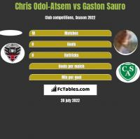 Chris Odoi-Atsem vs Gaston Sauro h2h player stats