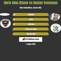 Chris Odoi-Atsem vs Gustav Svensson h2h player stats
