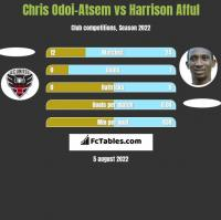 Chris Odoi-Atsem vs Harrison Afful h2h player stats