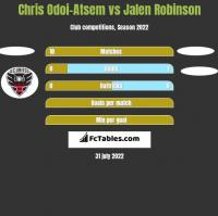 Chris Odoi-Atsem vs Jalen Robinson h2h player stats