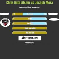 Chris Odoi-Atsem vs Joseph Mora h2h player stats