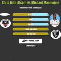Chris Odoi-Atsem vs Michael Mancienne h2h player stats