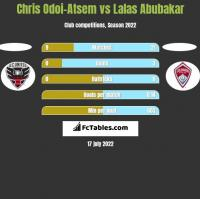 Chris Odoi-Atsem vs Lalas Abubakar h2h player stats