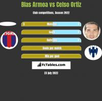 Blas Armoa vs Celso Ortiz h2h player stats
