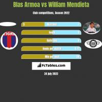 Blas Armoa vs William Mendieta h2h player stats