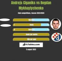 Andrejs Ciganiks vs Bogdan Mykhaylychenko h2h player stats