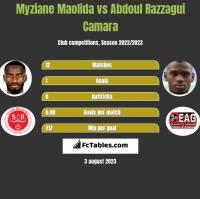 Myziane Maolida vs Abdoul Razzagui Camara h2h player stats