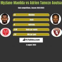 Myziane Maolida vs Adrien Tameze Aoutsa h2h player stats
