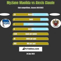 Myziane Maolida vs Alexis Claude h2h player stats