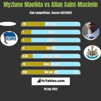 Myziane Maolida vs Allan Saint-Maximin h2h player stats