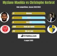 Myziane Maolida vs Christophe Kerbrat h2h player stats