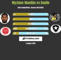 Myziane Maolida vs Danilo h2h player stats