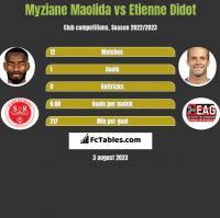 Myziane Maolida vs Etienne Didot h2h player stats