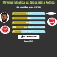 Myziane Maolida vs Guessouma Fofana h2h player stats