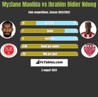 Myziane Maolida vs Ibrahim Didier Ndong h2h player stats