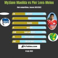 Myziane Maolida vs Pier Lees-Melou h2h player stats