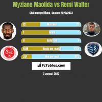 Myziane Maolida vs Remi Walter h2h player stats