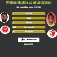 Myziane Maolida vs Wylan Cyprien h2h player stats