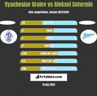 Vyacheslav Grulev vs Aleksei Sutormin h2h player stats