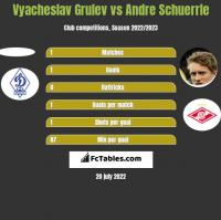 Vyacheslav Grulev vs Andre Schuerrle h2h player stats