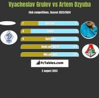 Vyacheslav Grulev vs Artiem Dziuba h2h player stats