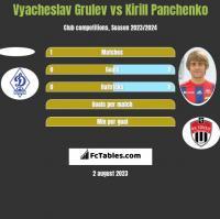 Vyacheslav Grulev vs Kirill Panchenko h2h player stats