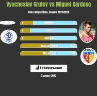 Vyacheslav Grulev vs Miguel Cardoso h2h player stats
