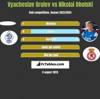 Vyacheslav Grulev vs Nikolai Obolski h2h player stats