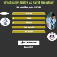 Vyacheslav Grulev vs Ramil Sheydaev h2h player stats