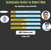 Vyacheslav Grulev vs Robert Mak h2h player stats