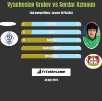 Vyacheslav Grulev vs Serdar Azmoun h2h player stats