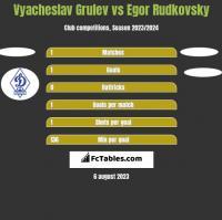 Vyacheslav Grulev vs Egor Rudkovsky h2h player stats
