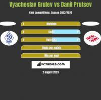 Vyacheslav Grulev vs Danil Prutsev h2h player stats