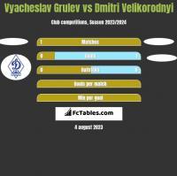 Vyacheslav Grulev vs Dmitri Velikorodnyi h2h player stats