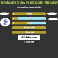 Vyacheslav Grulev vs Alexander Mikhailov h2h player stats