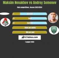 Maksim Nenakhov vs Andrey Semenov h2h player stats