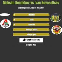 Maksim Nenakhov vs Ivan Novoseltsev h2h player stats