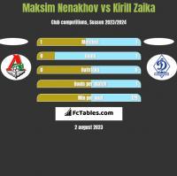 Maksim Nenakhov vs Kirill Zaika h2h player stats