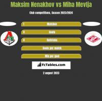 Maksim Nenakhov vs Miha Mevlja h2h player stats