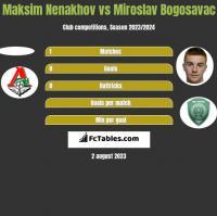 Maksim Nenakhov vs Miroslav Bogosavac h2h player stats
