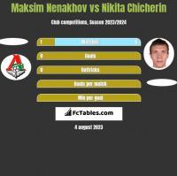 Maksim Nenakhov vs Nikita Chicherin h2h player stats