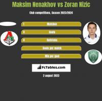 Maksim Nenakhov vs Zoran Nizic h2h player stats