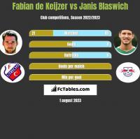Fabian de Keijzer vs Janis Blaswich h2h player stats