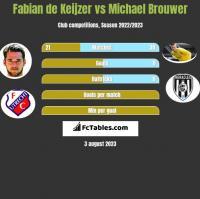 Fabian de Keijzer vs Michael Brouwer h2h player stats