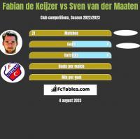 Fabian de Keijzer vs Sven van der Maaten h2h player stats